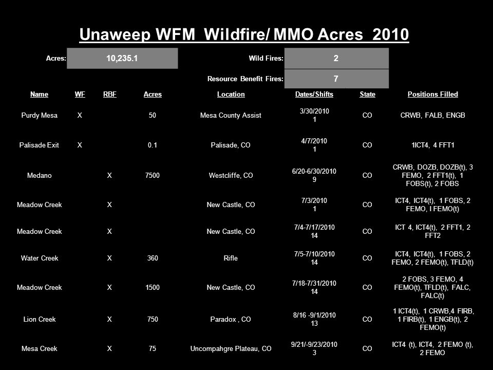 Unaweep WFM Wildfire/ MMO Acres 2010 Acres: 10,235.1 Wild Fires: 2 Resource Benefit Fires: 7 NameWFRBFAcresLocationDates/ShiftsStatePositions Filled Purdy MesaX 50Mesa County Assist 3/30/2010 1 COCRWB, FALB, ENGB Palisade ExitX 0.1Palisade, CO 4/7/2010 1 CO1ICT4, 4 FFT1 Medano X7500Westcliffe, CO 6/20-6/30/2010 9 CO CRWB, DOZB, DOZB(t), 3 FEMO, 2 FFT1(t), 1 FOBS(t), 2 FOBS Meadow Creek X New Castle, CO 7/3/2010 1 CO ICT4, ICT4(t), 1 FOBS, 2 FEMO, I FEMO(t) Meadow Creek X New Castle, CO 7/4-7/17/2010 14 CO ICT 4, ICT4(t), 2 FFT1, 2 FFT2 Water Creek X360Rifle 7/5-7/10/2010 14 CO ICT4, ICT4(t), 1 FOBS, 2 FEMO, 2 FEMO(t), TFLD(t) Meadow Creek X1500New Castle, CO 7/18-7/31/2010 14 CO 2 FOBS, 3 FEMO, 4 FEMO(t), TFLD(t), FALC, FALC(t) Lion Creek X750Paradox, CO 8/16 -9/1/2010 13 CO 1 ICT4(t), 1 CRWB,4 FIRB, 1 FIRB(t), 1 ENGB(t), 2 FEMO(t) Mesa Creek X75Uncompahgre Plateau, CO 9/21/-9/23/2010 3 CO ICT4 (t), ICT4, 2 FEMO (t), 2 FEMO