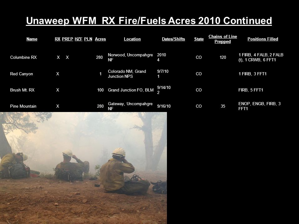 Unaweep WFM RX Fire/Fuels Acres 2010 Continued NameRXPREPHZFPLNAcresLocationDates/ShiftsState Chains of Line Prepped Positions Filled Columbine RX XX 280 Norwood, Uncompahgre NF 2010 4 CO120 1 FIRB, 4 FALB, 2 FALB (t), 1 CRWB, 6 FFT1 Red CanyonX 1 Colorado NM, Grand Junction NPS 9/7/10 1 CO 1 FIRB, 3 FFT1 Brush Mt.