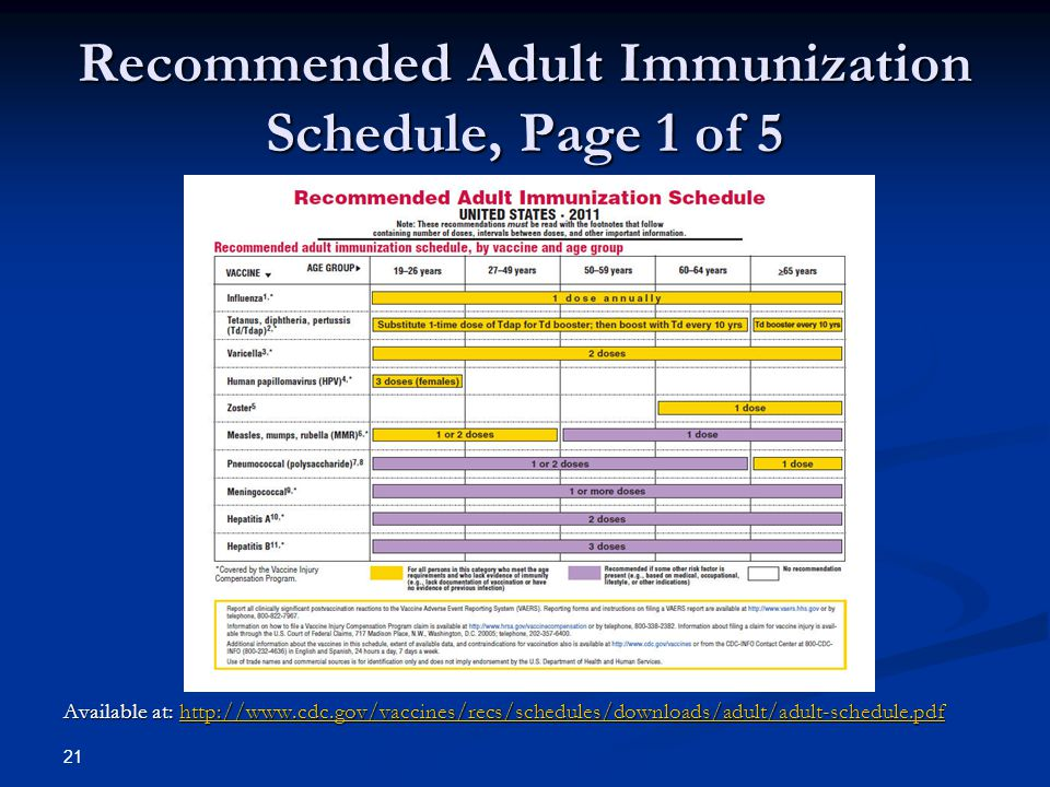 Recommended Adult Immunization Schedule, Page 1 of 5 Available at: http://www.cdc.gov/vaccines/recs/schedules/downloads/adult/adult-schedule.pdf http: