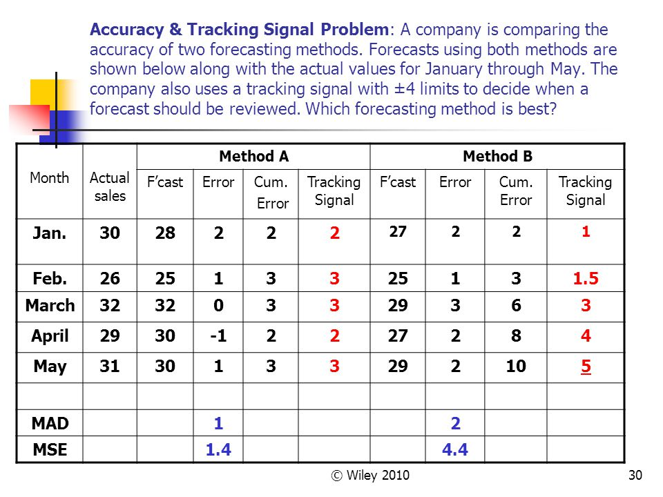 © Wiley 201030 Accuracy & Tracking Signal Problem: A company is comparing the accuracy of two forecasting methods. Forecasts using both methods are sh