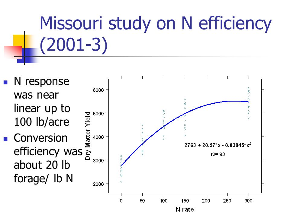 Missouri study on N efficiency (2001-3) N response was near linear up to 100 lb/acre Conversion efficiency was about 20 lb forage/ lb N