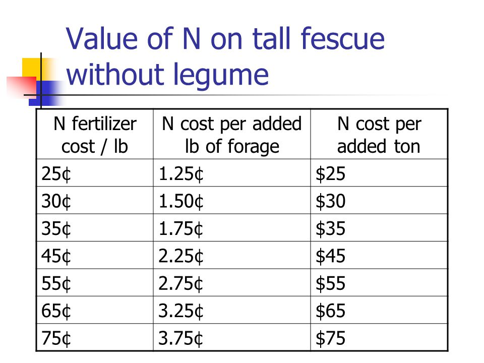 Value of N on tall fescue without legume N fertilizer cost / lb N cost per added lb of forage N cost per added ton 25¢1.25¢$25 30¢1.50¢$30 35¢1.75¢$35 45¢2.25¢$45 55¢2.75¢$55 65¢3.25¢$65 75¢3.75¢$75