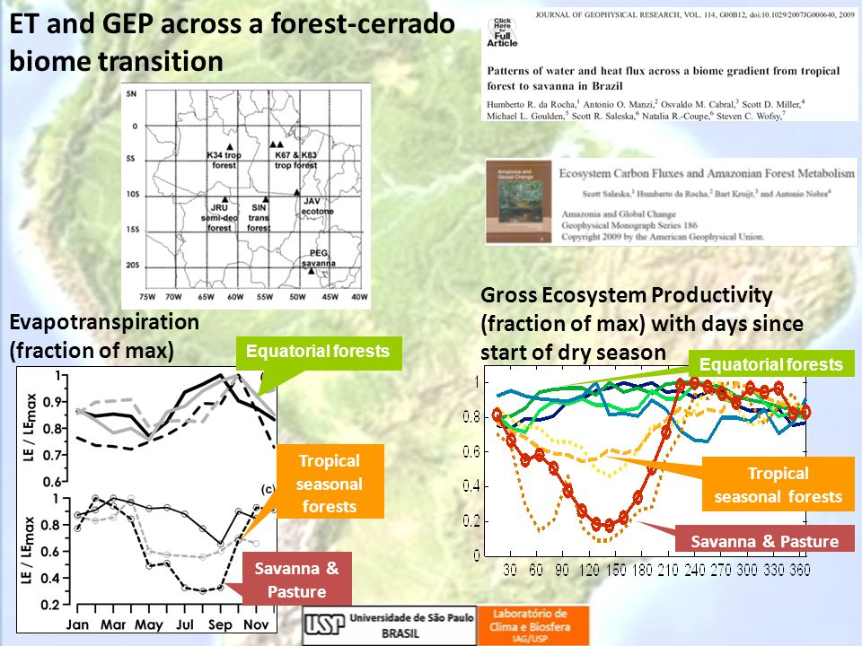 ET and GEP across a forest-cerrado biome transition Gross Ecosystem Productivity (fraction of max) with days since start of dry season Equatorial forests Tropical seasonal forests Savanna & Pasture Evapotranspiration (fraction of max) Equatorial forests Tropical seasonal forests Savanna & Pasture