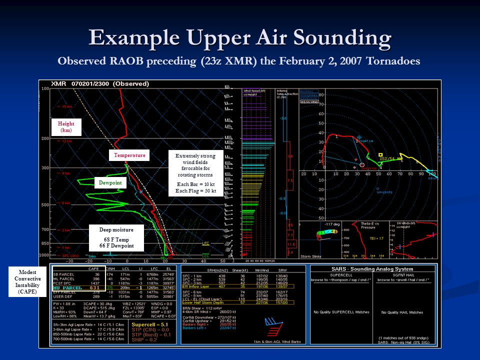 Example Upper Air Sounding Observed RAOB preceding (23z XMR) the February 2, 2007 Tornadoes Deep moisture 68 F Temp 66 F Dewpoint Extremely strong wind fields favorable for rotating storms Each Bar = 10 kt Each Flag = 50 kt Modest Convective Instability (CAPE) Height (km) Dewpoint Temperature