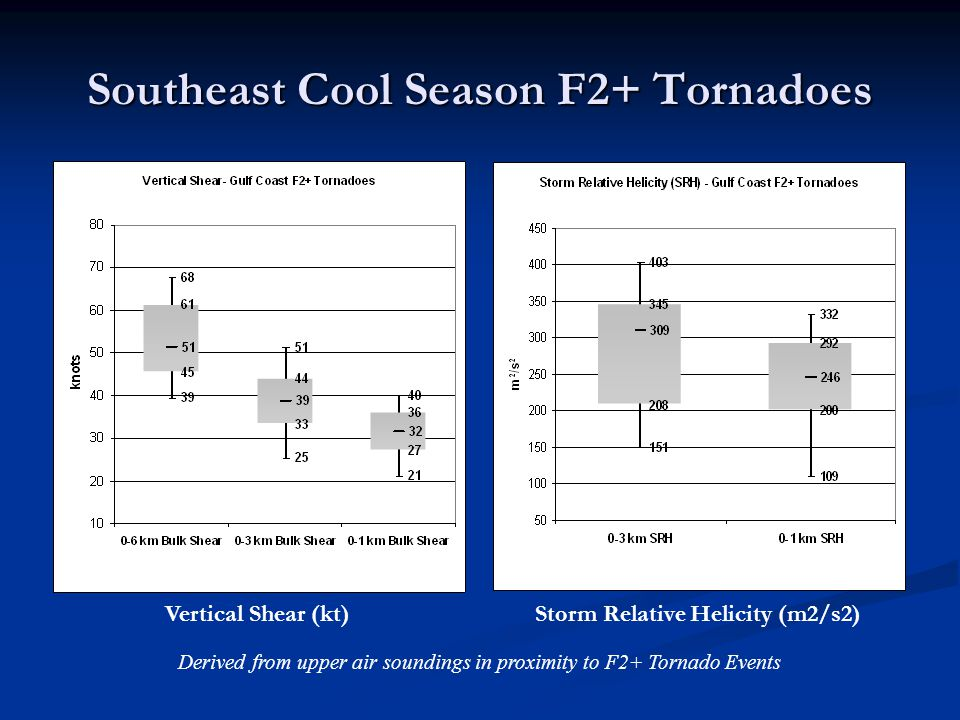 Southeast Cool Season F2+ Tornadoes Vertical Shear (kt) Storm Relative Helicity (m2/s2) Derived from upper air soundings in proximity to F2+ Tornado Events