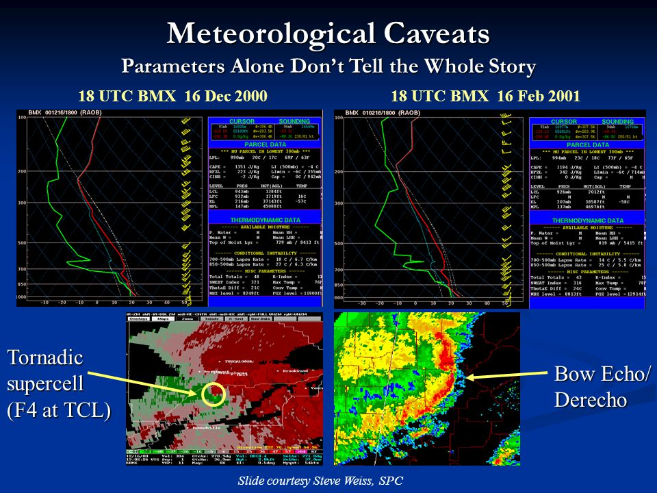 18 UTC BMX 16 Dec 2000 18 UTC BMX 16 Feb 2001 Meteorological Caveats Parameters Alone Dont Tell the Whole Story Tornadic supercell (F4 at TCL) Bow Echo/ Derecho Slide courtesy Steve Weiss, SPC