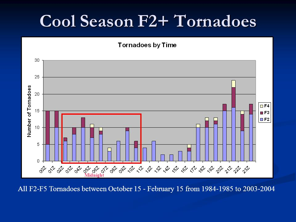 Cool Season F2+ Tornadoes All F2-F5 Tornadoes between October 15 - February 15 from 1984-1985 to 2003-2004 Midnight