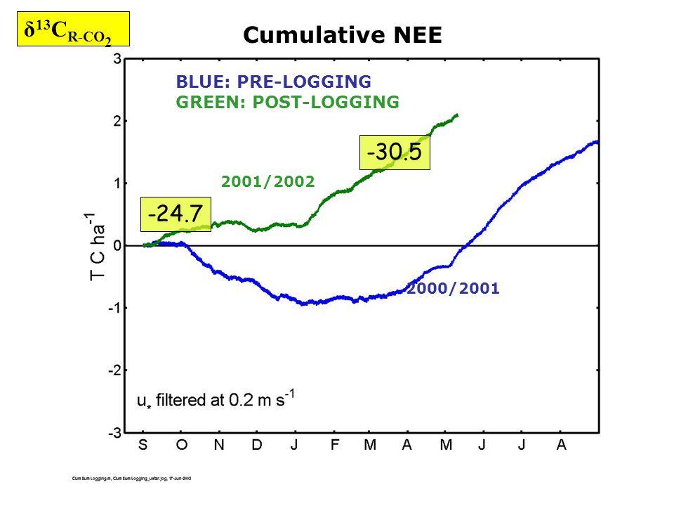 Cumulative NEE BLUE: PRE-LOGGING GREEN: POST-LOGGING 2000/2001 2001/2002 -24.7 -30.5 δ 13 C R-CO 2
