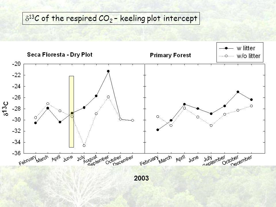 2003 13 C of the respired CO 2 – keeling plot intercept