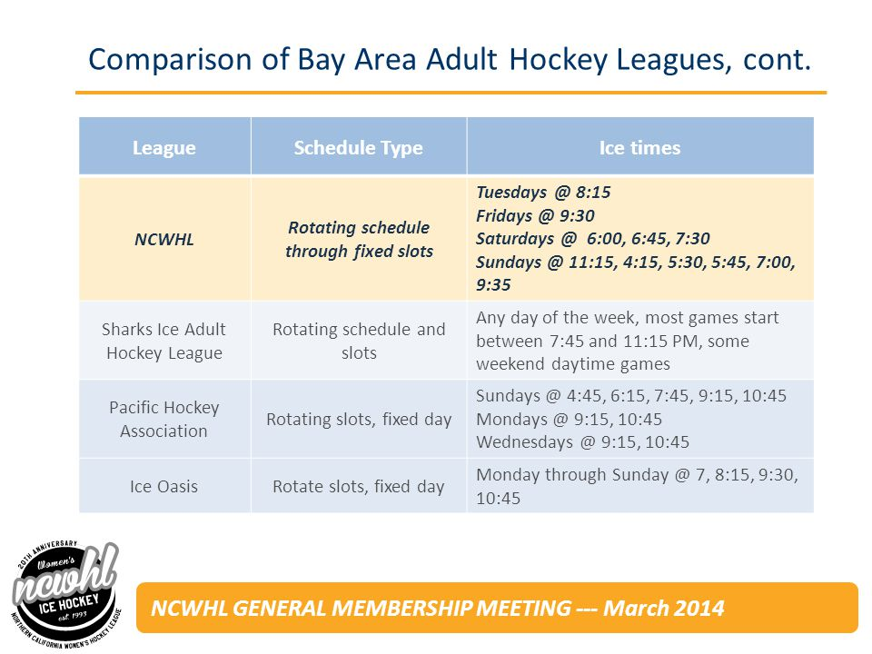 NCWHL GENERAL MEMBERSHIP MEETING --- March 2014 Comparison of Bay Area Adult Hockey Leagues, cont.
