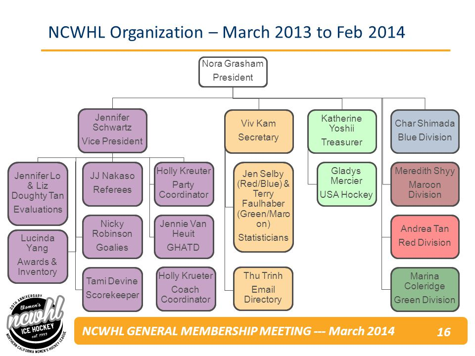 NCWHL GENERAL MEMBERSHIP MEETING --- March 2014 NCWHL Organization – March 2013 to Feb Tami Devine Scorekeeper Jennifer Lo & Liz Doughty Tan Evaluations Lucinda Yang Awards & Inventory Jennie Van Heuit GHATD Holly Kreuter Party Coordinator Viv Kam Secretary Jen Selby (Red/Blue) & Terry Faulhaber (Green/Maro on) Statisticians Katherine Yoshii Treasurer Gladys Mercier USA Hockey Char Shimada Blue Division Meredith Shyy Maroon Division Andrea Tan Red Division Marina Coleridge Green Division Jennifer Schwartz Vice President Nicky Robinson Goalies JJ Nakaso Referees Nora Grasham President Thu Trinh  Directory Holly Krueter Coach Coordinator