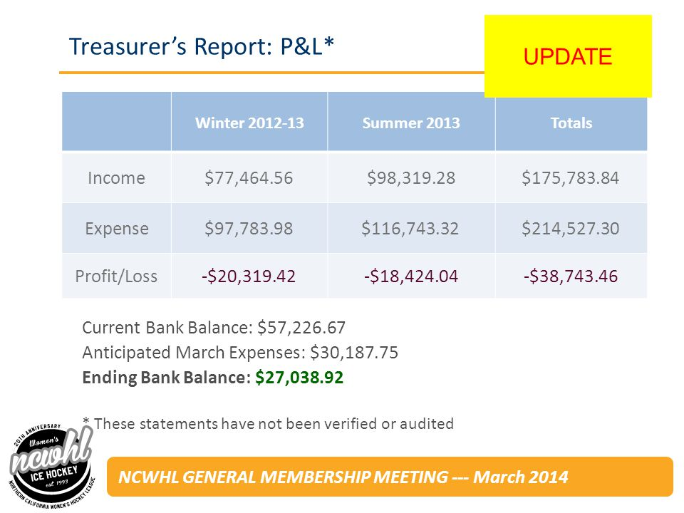 NCWHL GENERAL MEMBERSHIP MEETING --- March 2014 Treasurers Report: P&L* Winter Summer 2013Totals Income$77,464.56$98,319.28$175, Expense$97,783.98$116,743.32$214, Profit/Loss-$20, $18, $38, Current Bank Balance: $57, Anticipated March Expenses: $30, Ending Bank Balance: $27, * These statements have not been verified or audited UPDATE