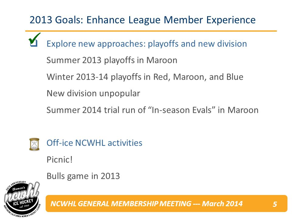 NCWHL GENERAL MEMBERSHIP MEETING --- March 2014 Treasurers Report: P&L* Winter 2012-13Summer 2013Totals Income$77,464.56$98,319.28$175,783.84 Expense$97,783.98$116,743.32$214,527.30 Profit/Loss-$20,319.42-$18,424.04-$38,743.46 Current Bank Balance: $57,226.67 Anticipated March Expenses: $30,187.75 Ending Bank Balance: $27,038.92 * These statements have not been verified or audited UPDATE