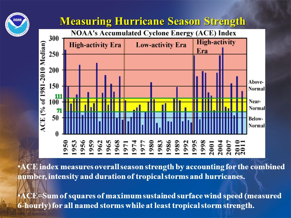 Measuring Hurricane Season Strength ACE index measures overall season strength by accounting for the combined number, intensity and duration of tropical storms and hurricanes.