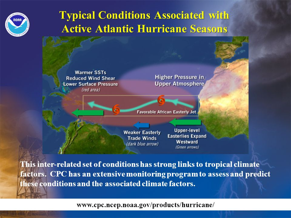 Typical Conditions Associated with Active Atlantic Hurricane Seasons This inter-related set of conditions has strong links to tropical climate factors.