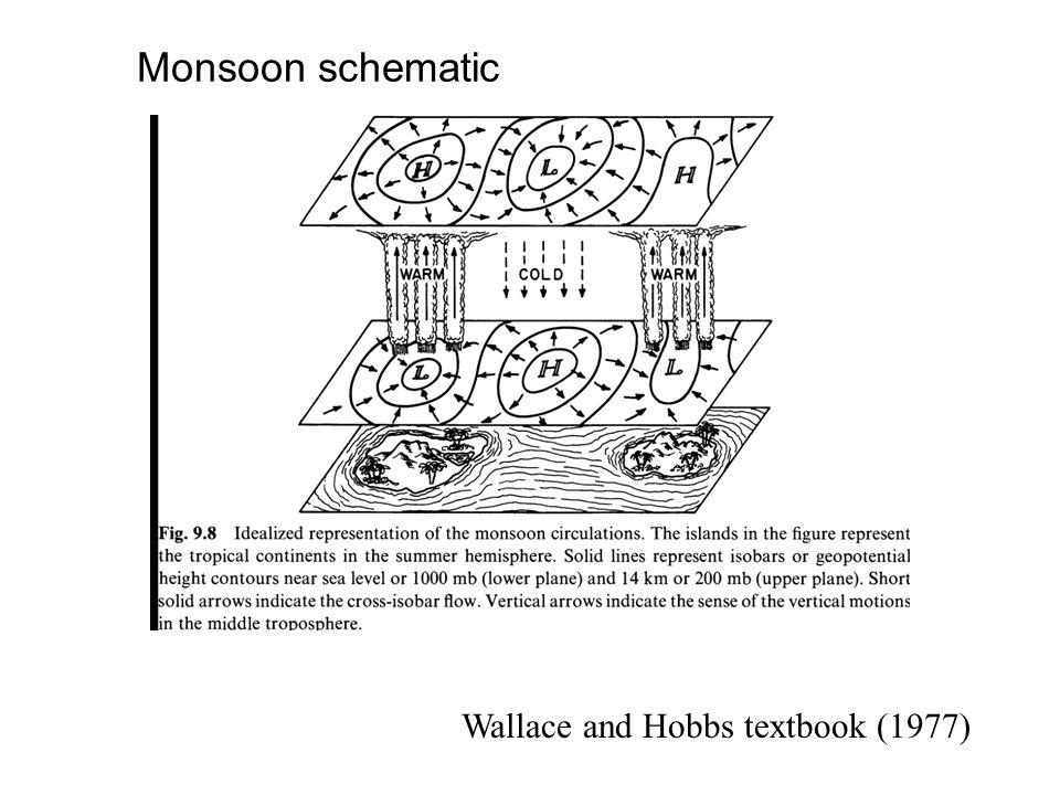 Combined Monsoon System (Webster et. al. 1988)