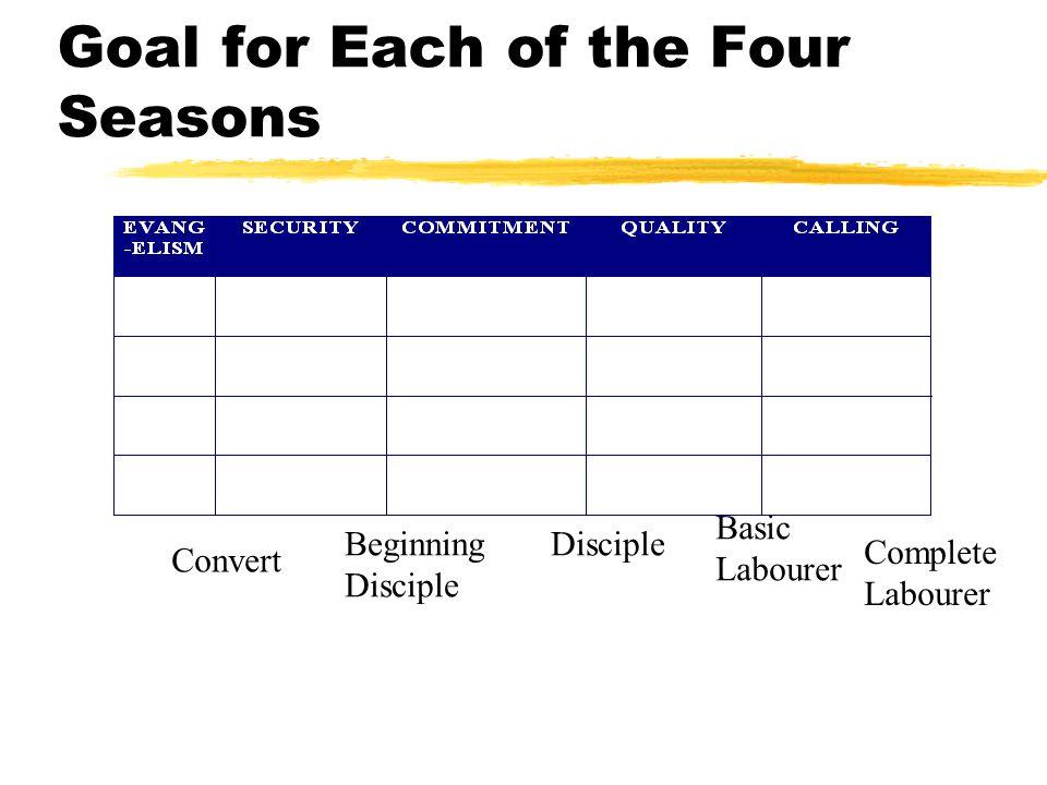 Goal for Each of the Four Seasons Disciple Basic Labourer Complete Labourer Convert Beginning Disciple