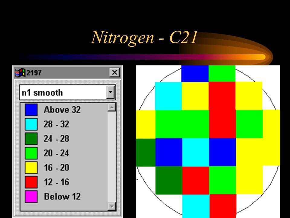 Nitrogen - C21