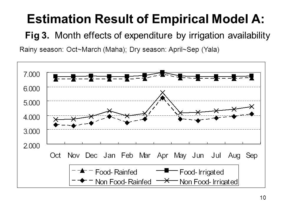 10 Estimation Result of Empirical Model A: Fig 3.