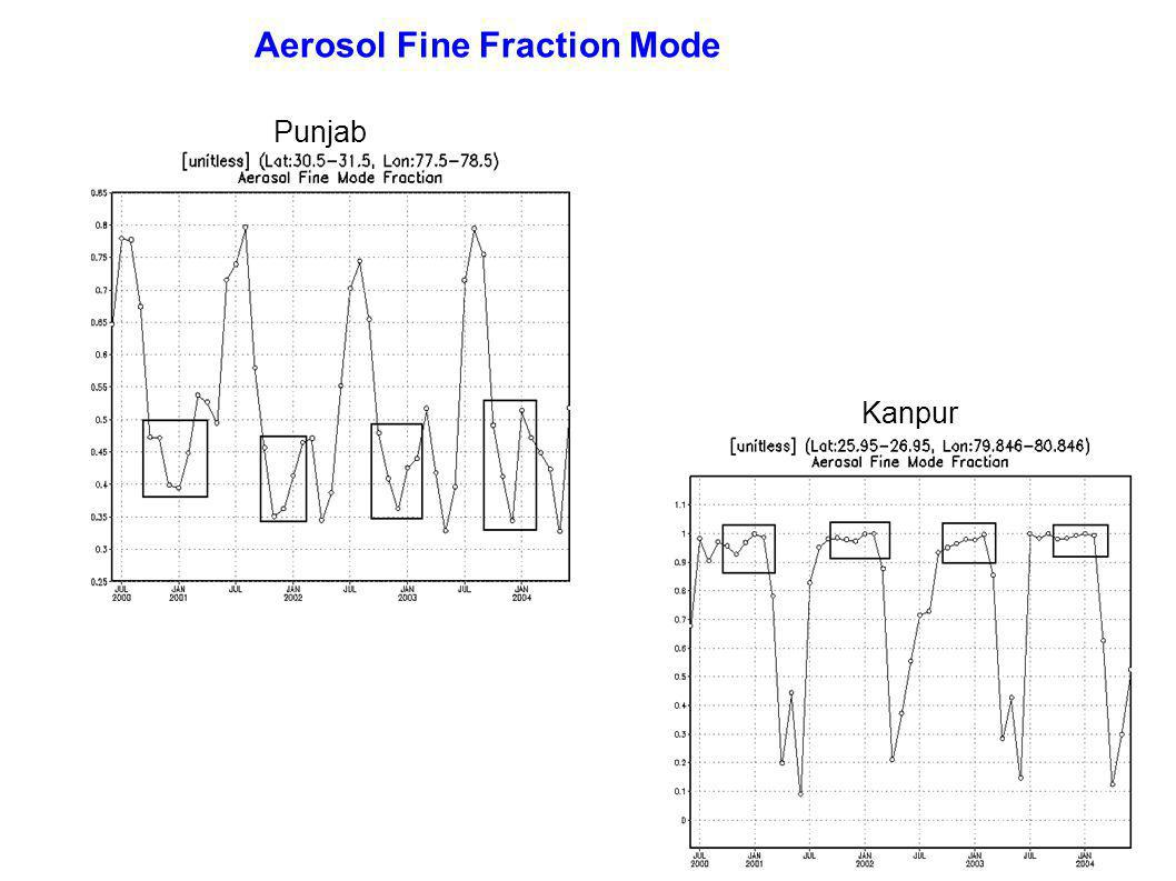 Punjab Kanpur Aerosol Fine Fraction Mode