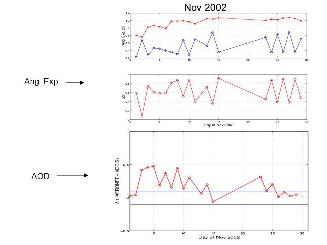 Nov 2002 AOD Ang. Exp.