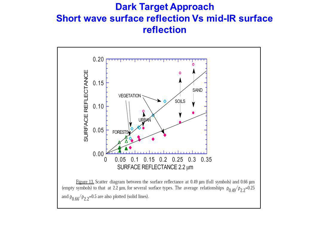 Dark Target Approach Short wave surface reflection Vs mid-IR surface reflection