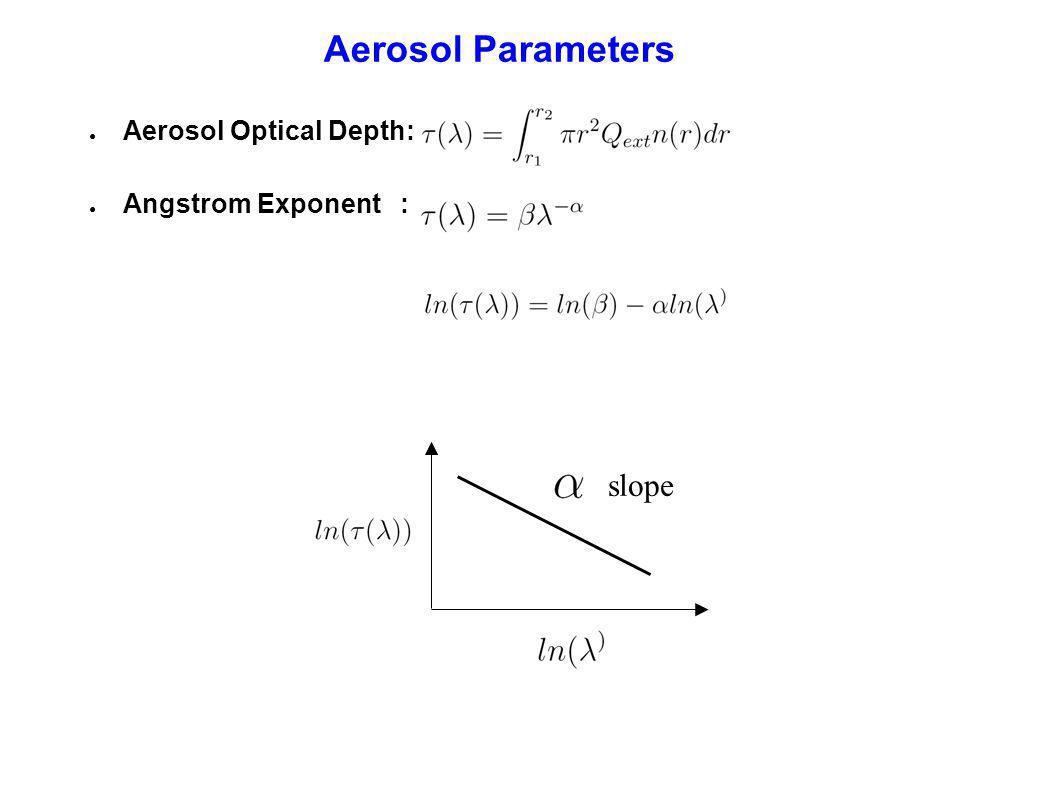 Aerosol Number Size Distribution: Log-normal distribution Single-scattering Albedo: