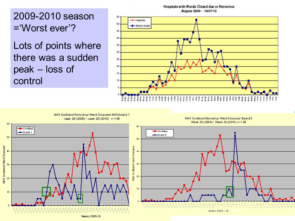 2009-2010 season =Worst ever Lots of points where there was a sudden peak – loss of control