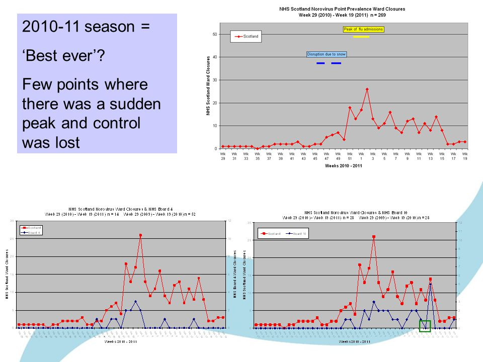 2010-11 season = Best ever Few points where there was a sudden peak and control was lost