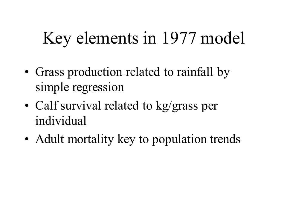 Key elements in 1977 model Grass production related to rainfall by simple regression Calf survival related to kg/grass per individual Adult mortality key to population trends