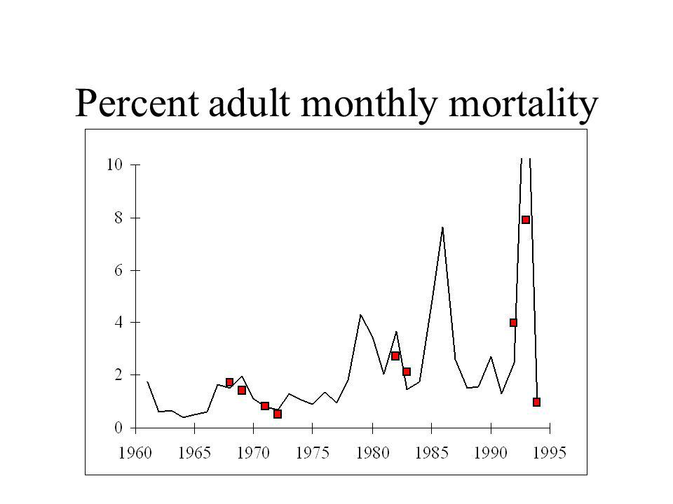 Percent adult monthly mortality