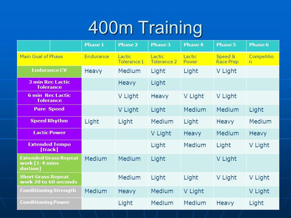 400m Training Phase 1Phase 2Phase 3Phase 4Phase 5Phase 6 Main Goal of PhaseEnduranceLactic Tolerance 1 Lactic Tolerance 2 Lactic Power Speed & Race Pr