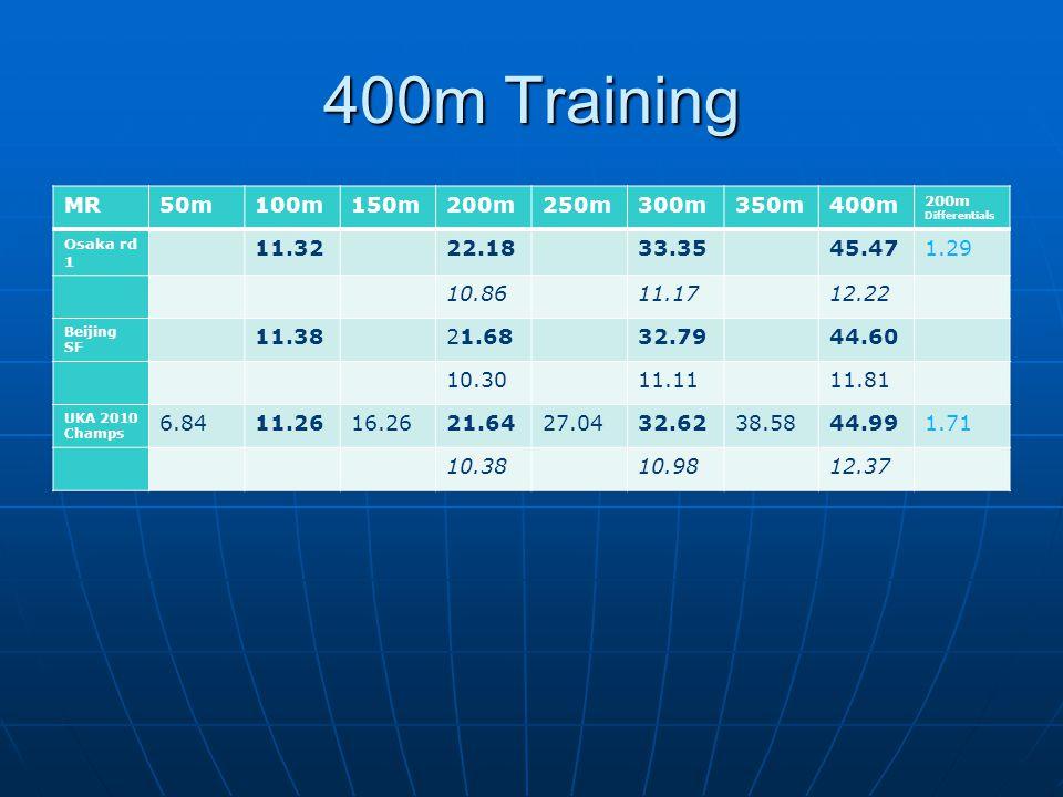 400m Training MR50m100m150m200m250m300m350m400m 200m Differentials Osaka rd 1 11.3222.1833.3545.471.29 10.8611.1712.22 Beijing SF 11.3821.6832.7944.60