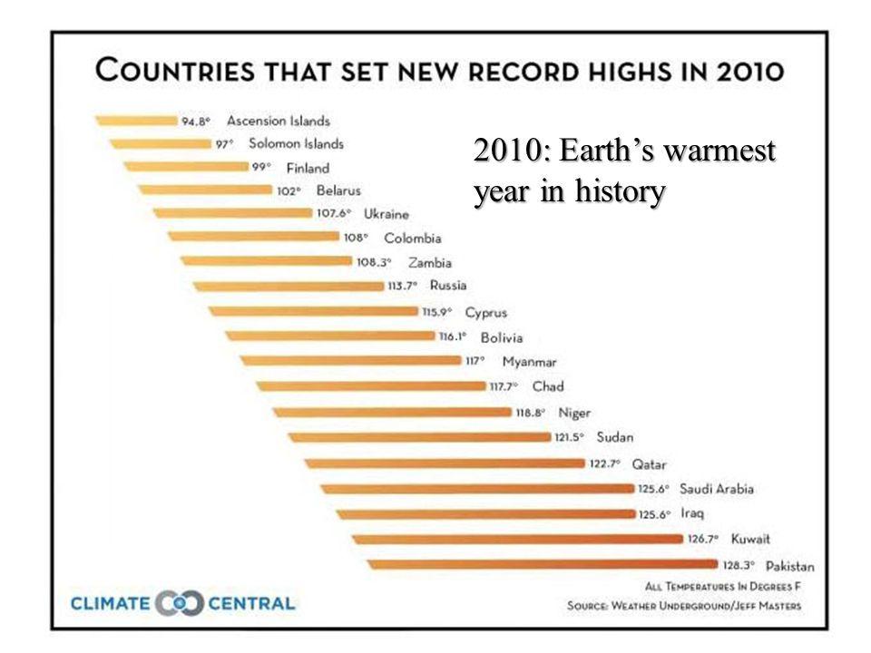 2010: Earths warmest year in history