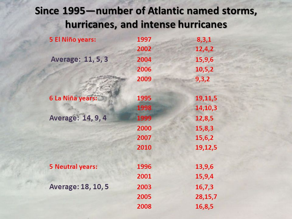 Since 1995number of Atlantic named storms, hurricanes, and intense hurricanes 5 El Niño years:1997 8,3,1 2002 12,4,2 Average: 11, 5, 3 200415,9,6 200610,5,2 20099,3,2 6 La Niña years:199519,11,5 199814,10,3 Average: 14, 9, 4 199912,8,5 200015,8,3 200715,6,2 201019,12,5 5 Neutral years:199613,9,6 200115,9,4 Average: 18, 10, 5 200316,7,3 200528,15,7 200816,8,5