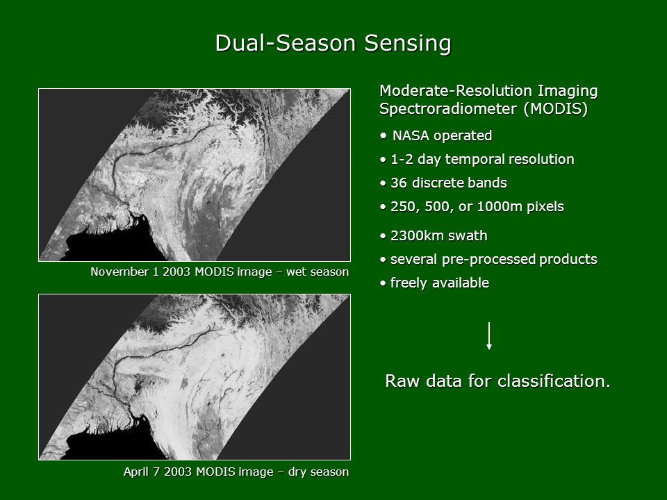 Dual-Season Sensing April 7 2003 MODIS image – dry season November 1 2003 MODIS image – wet season Moderate-Resolution Imaging Spectroradiometer (MODIS) NASA operated NASA operated 1-2 day temporal resolution 1-2 day temporal resolution 36 discrete bands 36 discrete bands 250, 500, or 1000m pixels 250, 500, or 1000m pixels 2300km swath 2300km swath several pre-processed products several pre-processed products freely available freely available Raw data for classification.