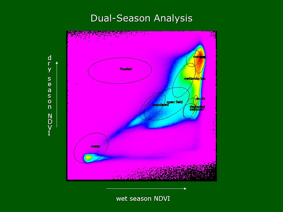 wet season NDVI drydryseasonseasonNDVINDVIdrydryseasonseasonNDVINDVI Dual-Season Analysis
