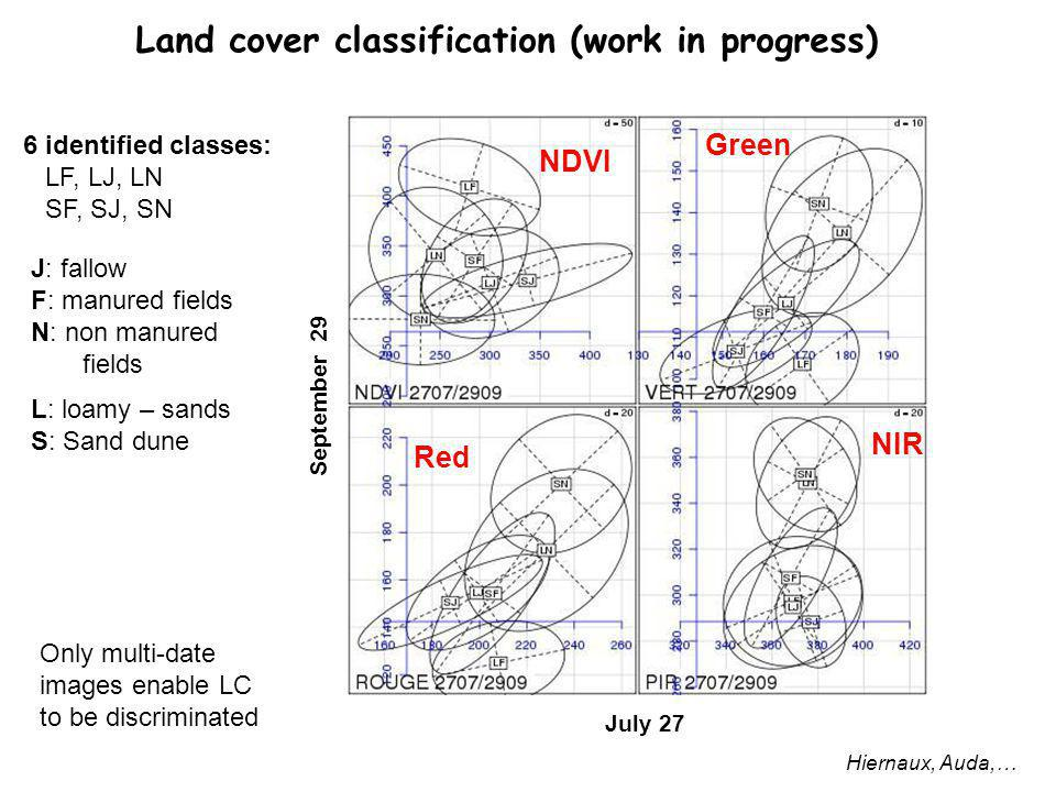 Land cover classification (work in progress) Hiernaux, Auda,… July 27 September 29 NDVI NIR Green Red 6 identified classes: LF, LJ, LN SF, SJ, SN J: fallow F: manured fields N: non manured fields L: loamy – sands S: Sand dune Only multi-date images enable LC to be discriminated