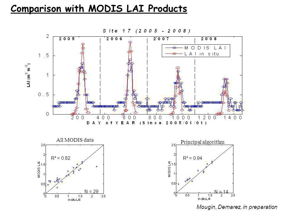 Comparison with MODIS LAI Products All MODIS data Principal algorithm N = 29 N = 14 R² = 0.82R² = 0.94 Mougin, Demarez, in preparation