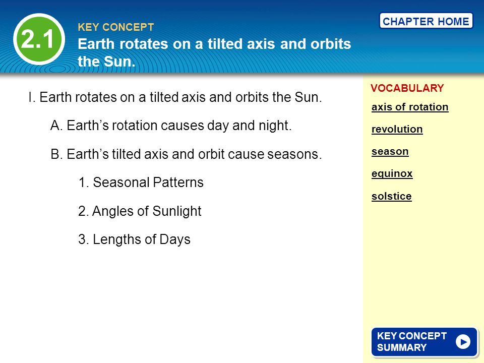 VOCABULARY KEY CONCEPT CHAPTER HOME I. Earth rotates on a tilted axis and orbits the Sun. A. Earths rotation causes day and night. 3. Lengths of Days