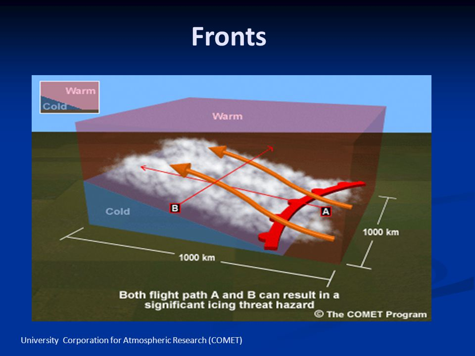 Fronts University Corporation for Atmospheric Research (COMET)
