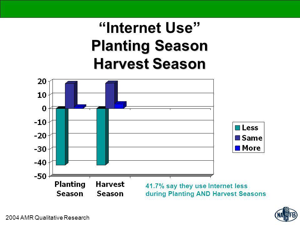 Planting Season Harvest Season Internet Use Planting Season Harvest Season 41.7% say they use Internet less during Planting AND Harvest Seasons 2004 AMR Qualitative Research