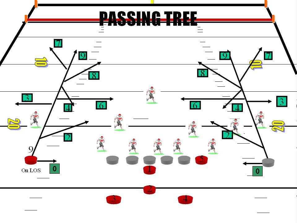 Passing Tree 0 0