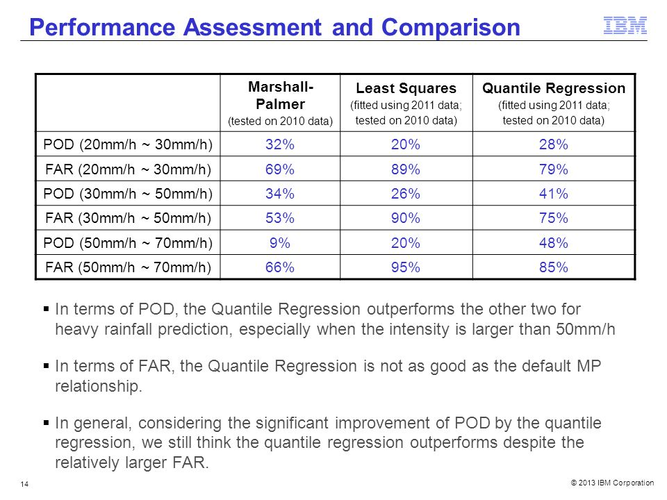 © 2013 IBM Corporation 14 Performance Assessment and Comparison Marshall- Palmer (tested on 2010 data) Least Squares (fitted using 2011 data; tested on 2010 data) Quantile Regression (fitted using 2011 data; tested on 2010 data) POD (20mm/h ~ 30mm/h)32%20%28% FAR (20mm/h ~ 30mm/h)69%89%79% POD (30mm/h ~ 50mm/h)34%26%41% FAR (30mm/h ~ 50mm/h)53%90%75% POD (50mm/h ~ 70mm/h)9%20%48% FAR (50mm/h ~ 70mm/h)66%95%85% In terms of POD, the Quantile Regression outperforms the other two for heavy rainfall prediction, especially when the intensity is larger than 50mm/h In terms of FAR, the Quantile Regression is not as good as the default MP relationship.