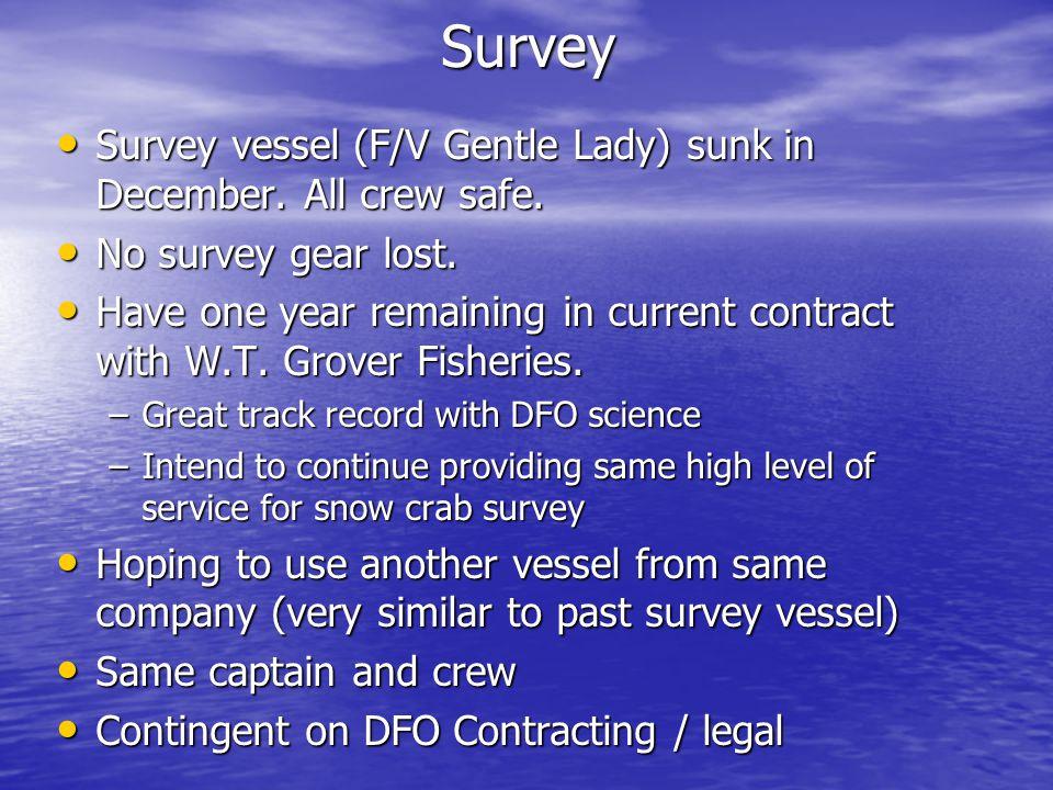 Survey Survey vessel (F/V Gentle Lady) sunk in December.