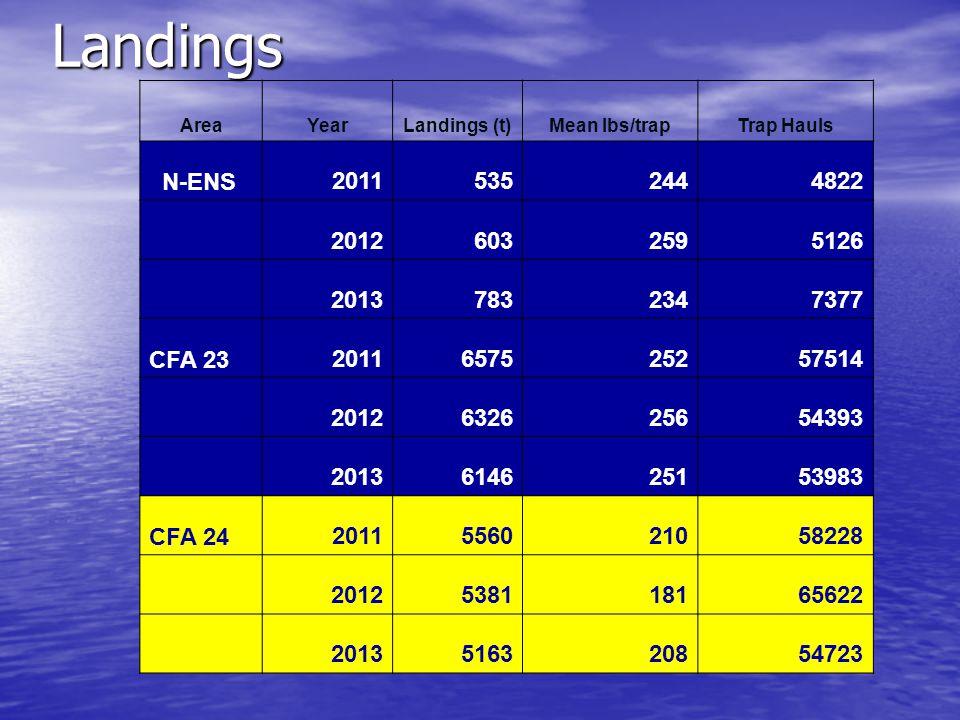 Landings AreaYearLandings (t)Mean lbs/trapTrap Hauls N-ENS20115352444822 20126032595126 20137832347377 CFA 232011657525257514 2012632625654393 2013614625153983 CFA 242011556021058228 2012538118165622 2013516320854723