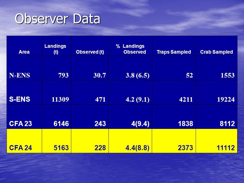 Observer Data Area Landings (t)Observed (t) % Landings ObservedTraps SampledCrab Sampled N-ENS79330.73.8 (6.5)521553 S-ENS 113094714.2 (9.1)421119224 CFA 2361462434(9.4)18388112 CFA 2451632284.4(8.8)237311112