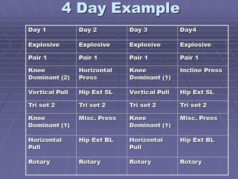 4 Day Example Day 1 Day 2 Day 3 Day4 ExplosiveExplosiveExplosiveExplosive Pair 1 Knee Dominant (2) Horizontal Press Knee Dominant (1) Incline Press Ve