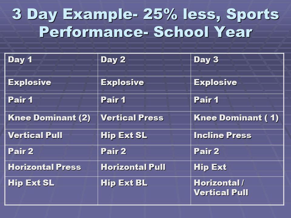 3 Day Example- 25% less, Sports Performance- School Year Day 1 Day 2 Day 3 ExplosiveExplosiveExplosive Pair 1 Knee Dominant (2) Vertical Press Knee Dominant ( 1) Vertical Pull Hip Ext SL Incline Press Pair 2 Horizontal Press Horizontal Pull Hip Ext Hip Ext SL Hip Ext BL Horizontal / Vertical Pull