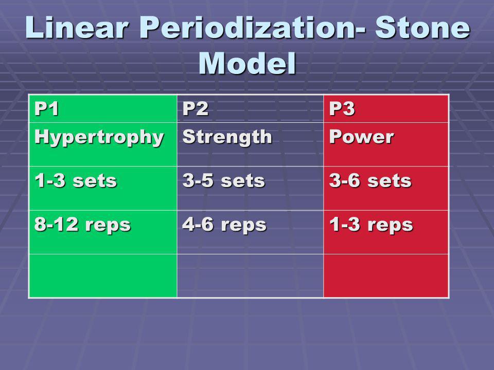 Linear Periodization- Stone Model P1P2P3 HypertrophyStrengthPower 1-3 sets 3-5 sets 3-6 sets 8-12 reps 4-6 reps 1-3 reps